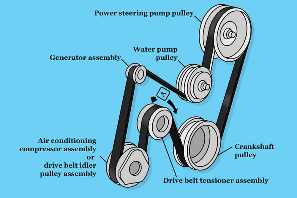 Replace The Serpentine Belt By Yourself step one