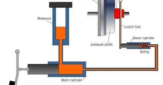 How a Hydraulic Clutch System Works
